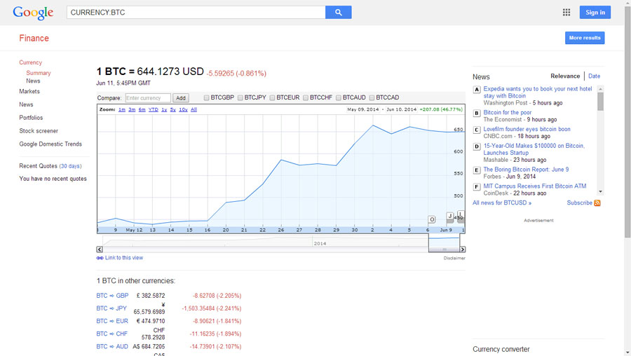 Google Finance Bitcoin Updated
