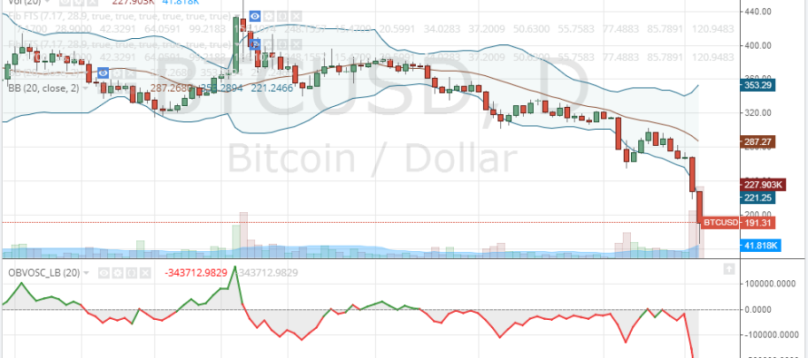 Bitcoin Price Technical Analysis for 14/1/2015