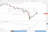 Bitcoin Price Technical Analysis 28/1/2015 – Bears In Control