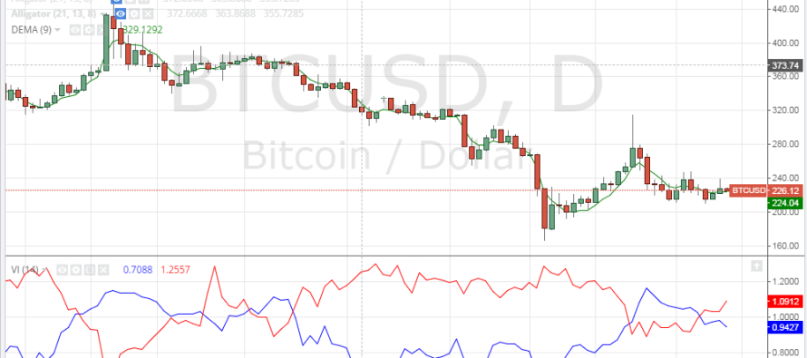 Bitcoin Price Technical Analysis for 7/2/2015 – Advancing Slowly