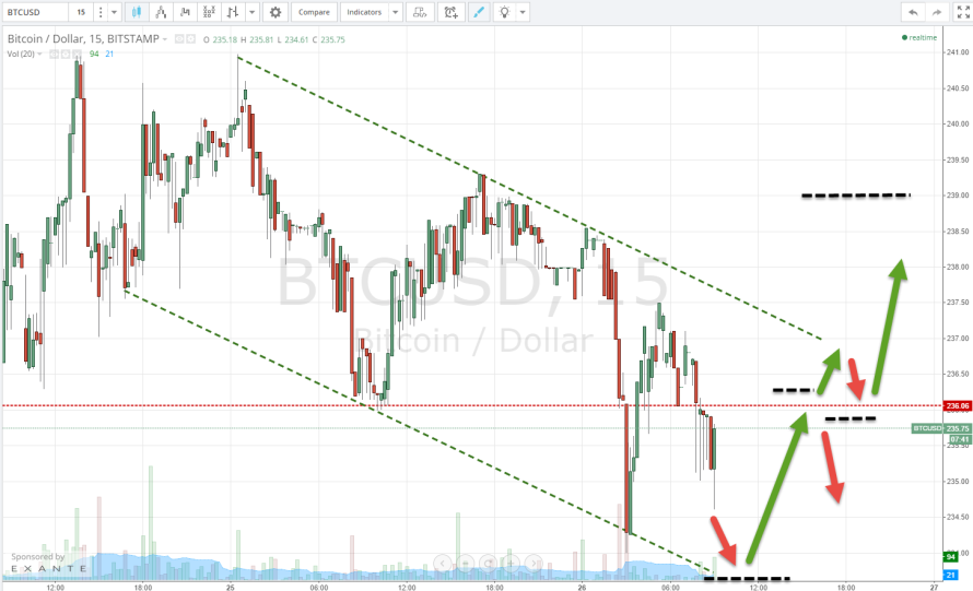 Bitcoin Price: Two Potential Plays for Thursday