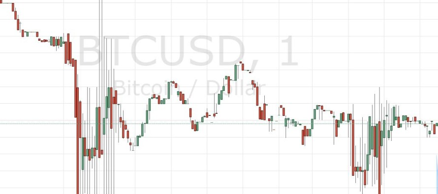 Bitcoin Price Corrects; Another Dip Inevitable?