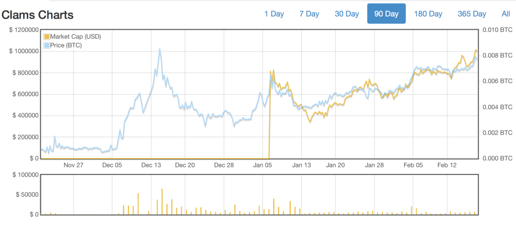 CLAM cryptocurrency chart