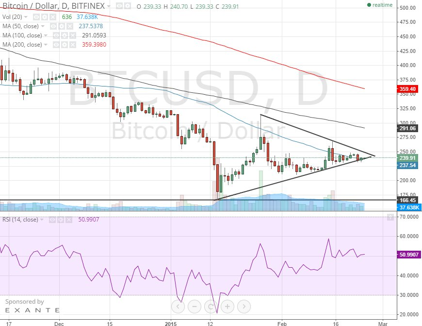 Bitcoin Price Technical Analysis for 24/2/2015 – Imminent Breakout