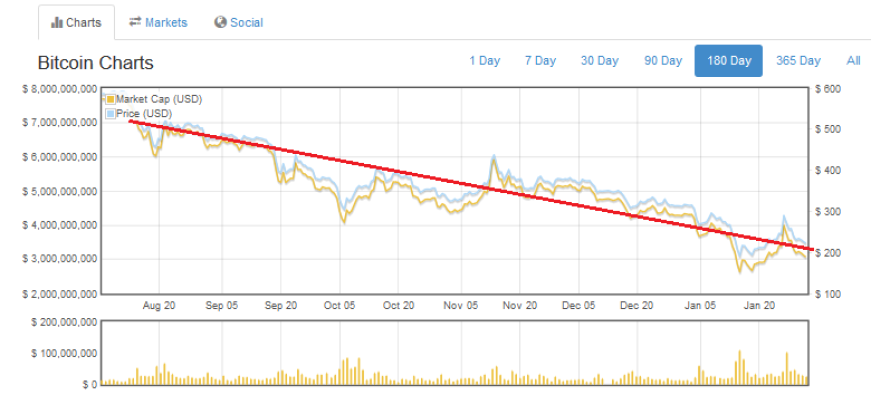 Bitcoin Price Drops Again As We Return To Long Term Down Trend Level