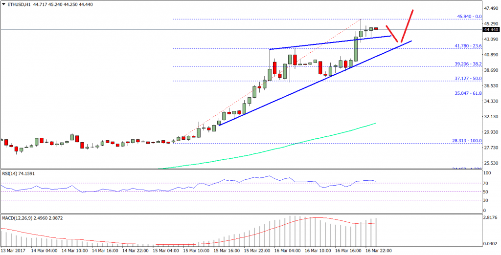 Ethereum Price Technical Analysis