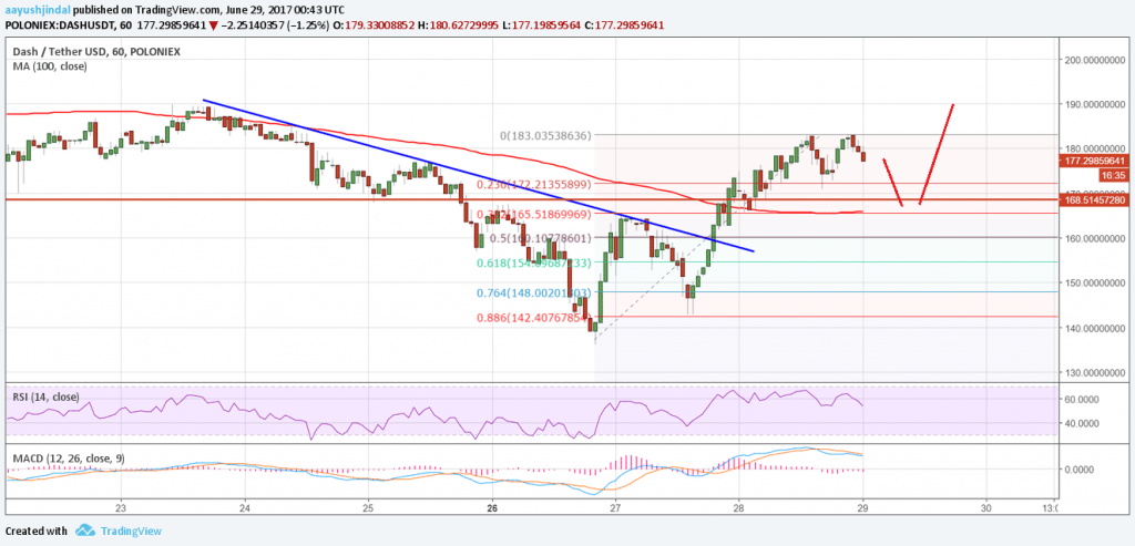 Dash Price Technical Analysis