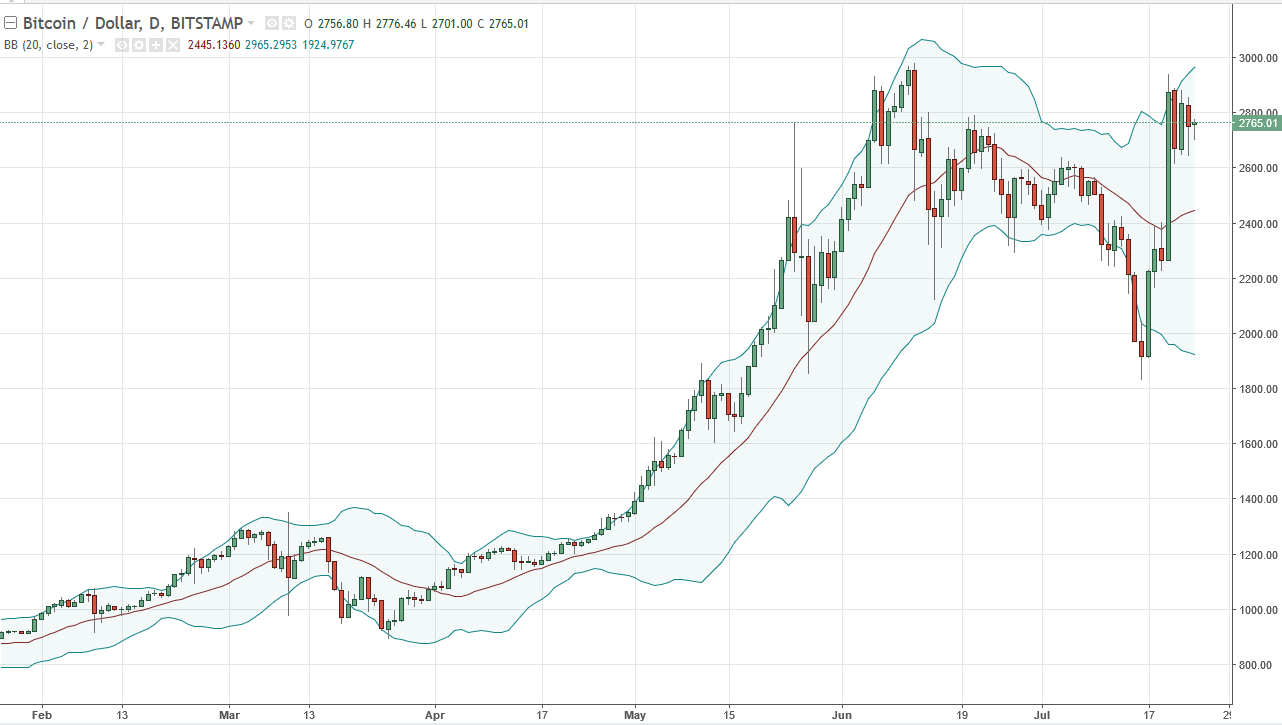 Btc Usd Bitcoin Initially Fell Against The Us Dollar And Early Monday Trading But Turned Around To Show Signs Of Resiliency Yet Again