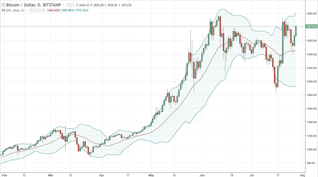 Btc Usd And Jpy Technical Ysis