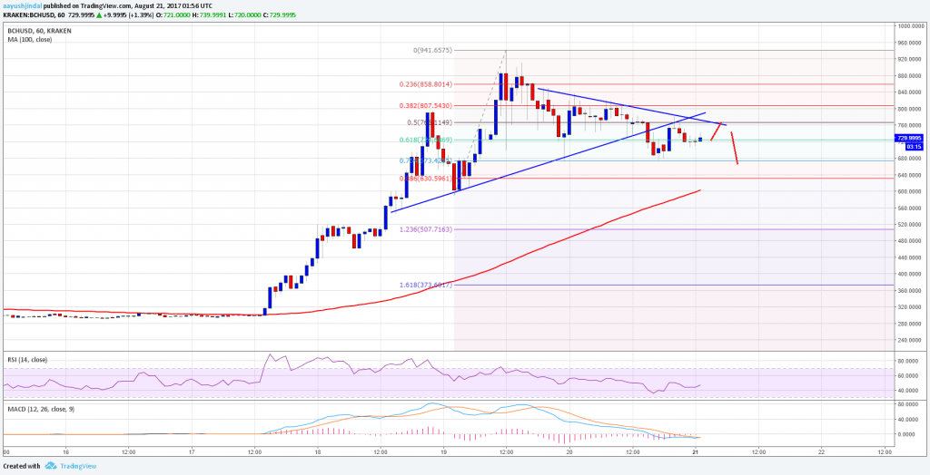 Bitcoin Cash Price Technical Analysis BCH USD