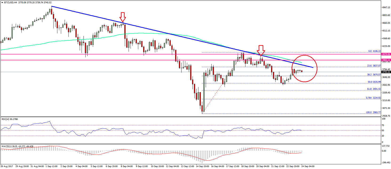 Therefore A Break And Close Of The 3850 3900 Resistance Won T Be Easy We Can Already See Price Is Losing Momentum Below