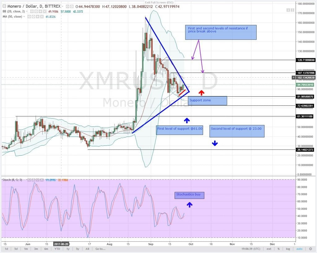 Analysis, XMR