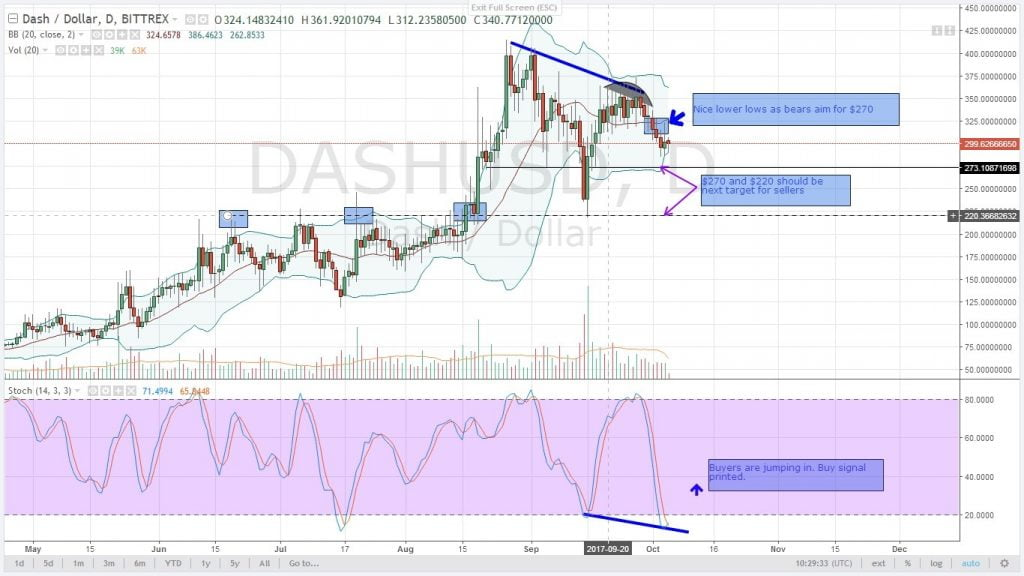 dash, altcoin, analysis