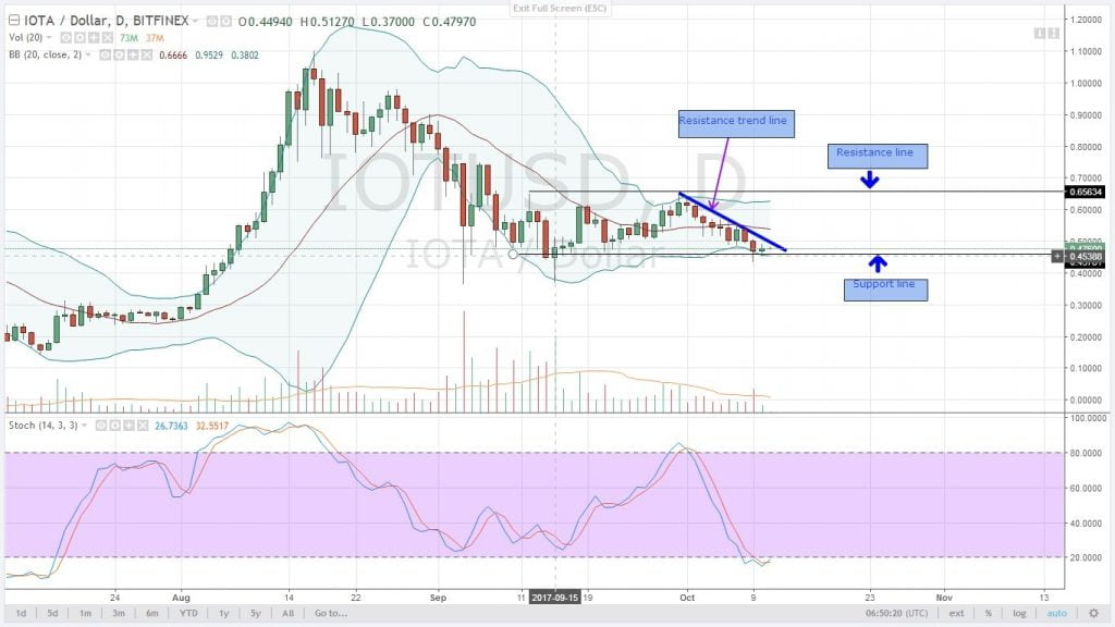 IOTA, oct 11, analysis, altcoins, market