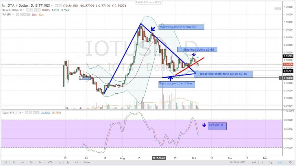 IOTA, analysis, altcoin analysis