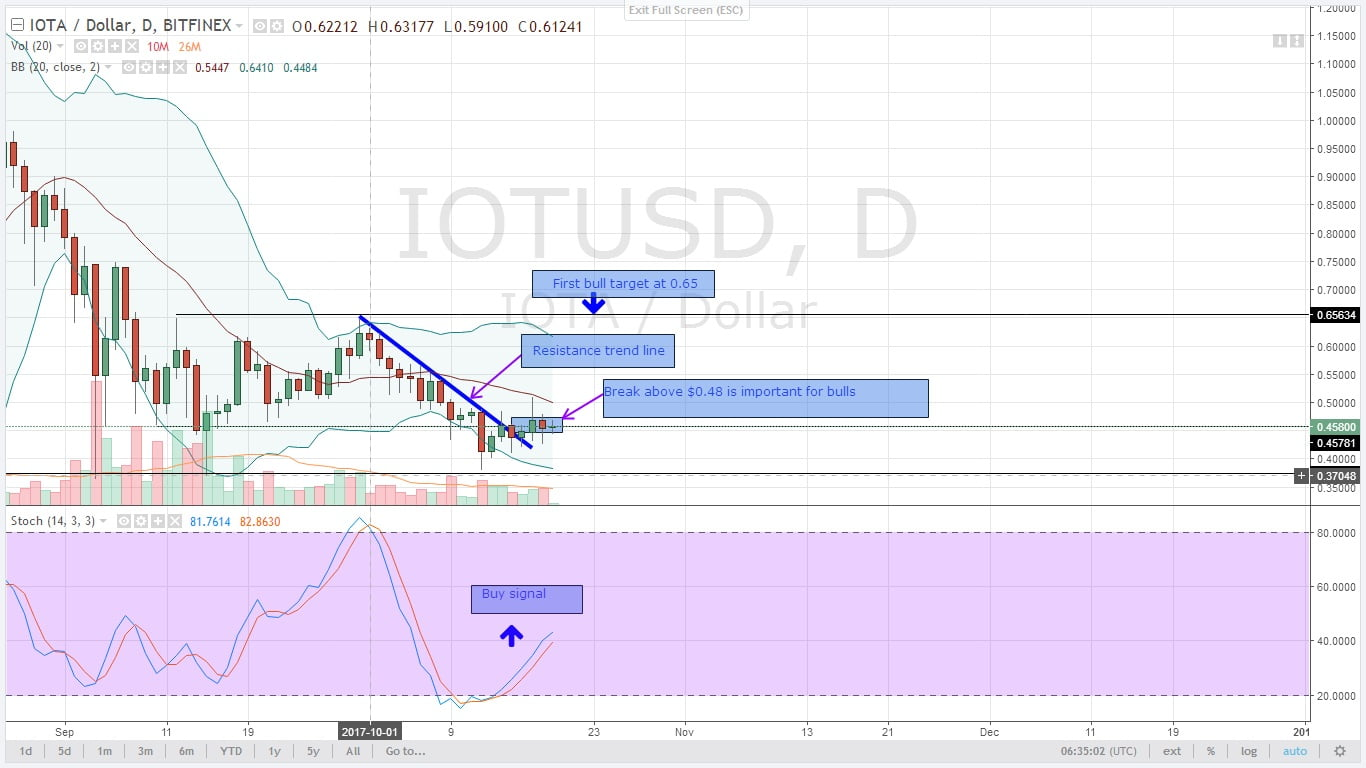 IOTAUSD Daily Chart for 19.10.2017
