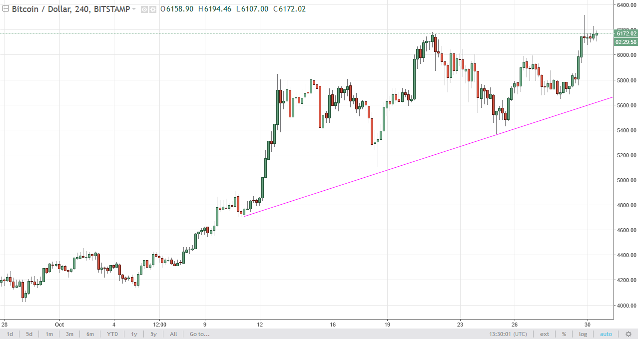 Bitcoin Continues To Rally Against The Us Dollar In A Somewhat Muted Fashion On Monday 6200 Level Has Offered Bit Of Resistance But I Do Think