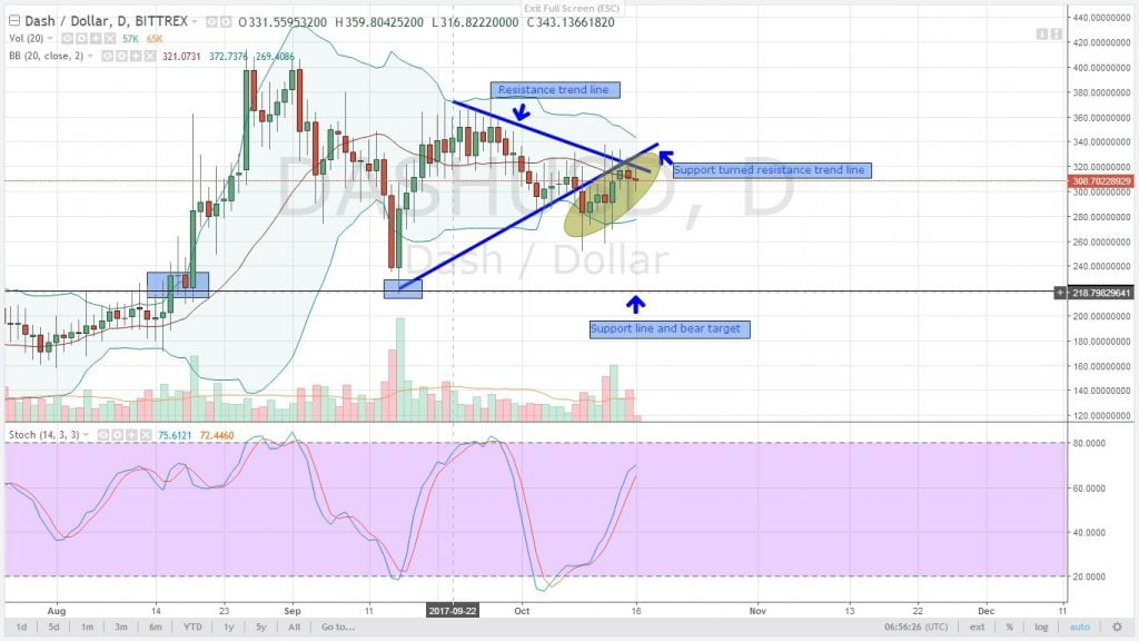 altcoin, analysis, dash, oct 16