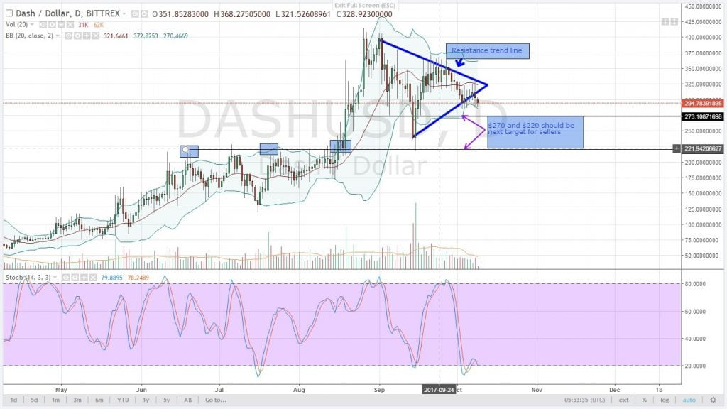analysis, altcoin, DASH