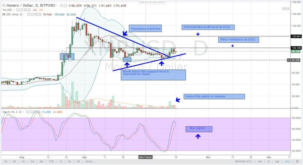 xmr, monero, altcoin, analysis, oct 16