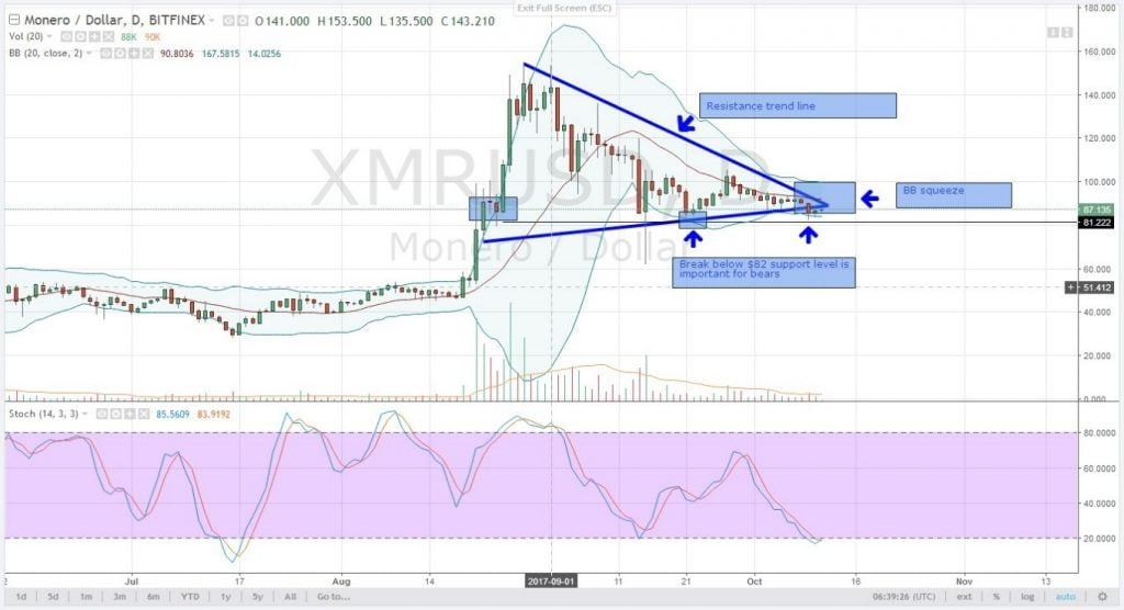 xmr, altcoins, analysis, monero, oct 11