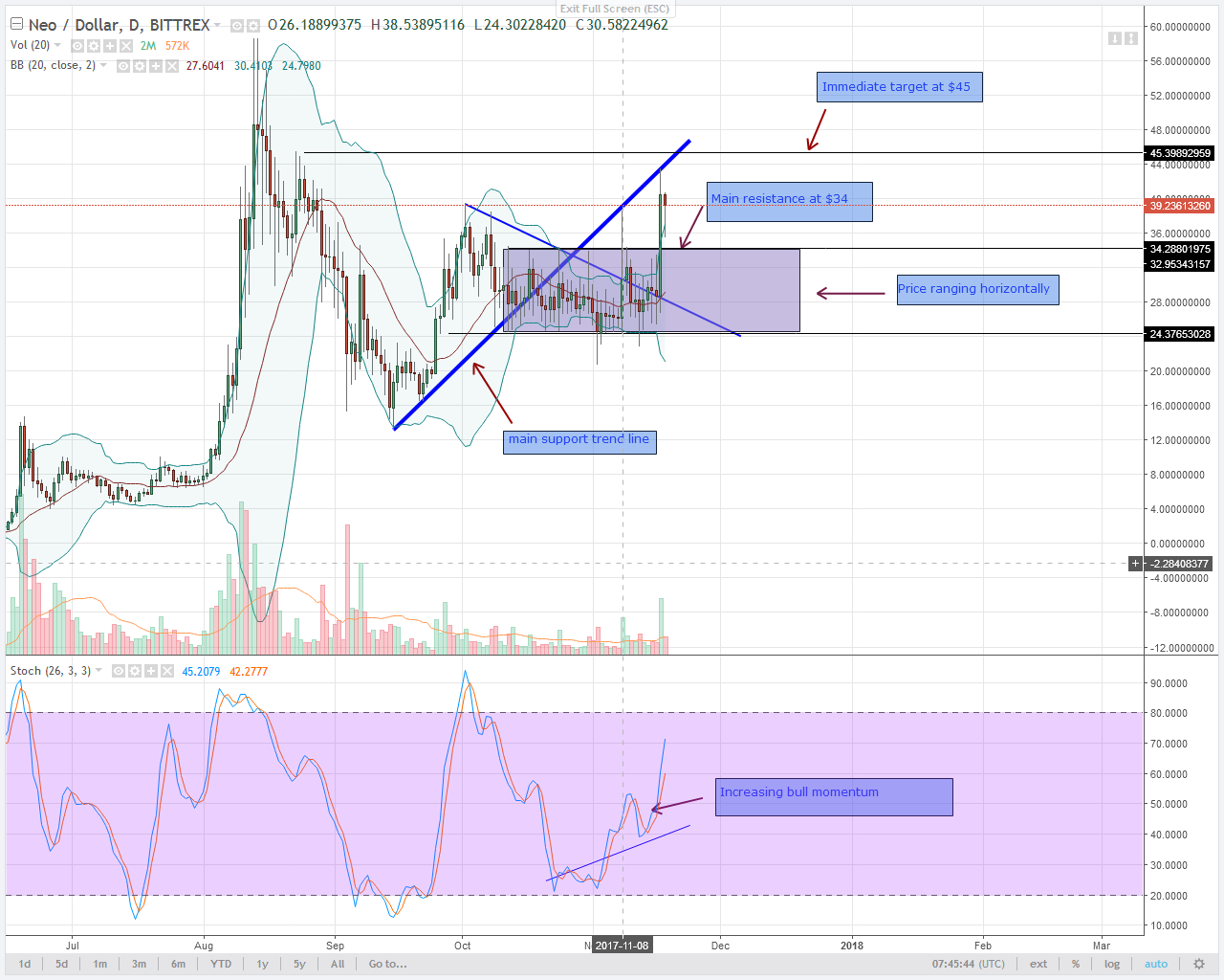 alt coin NEO bulls in Daily chart
