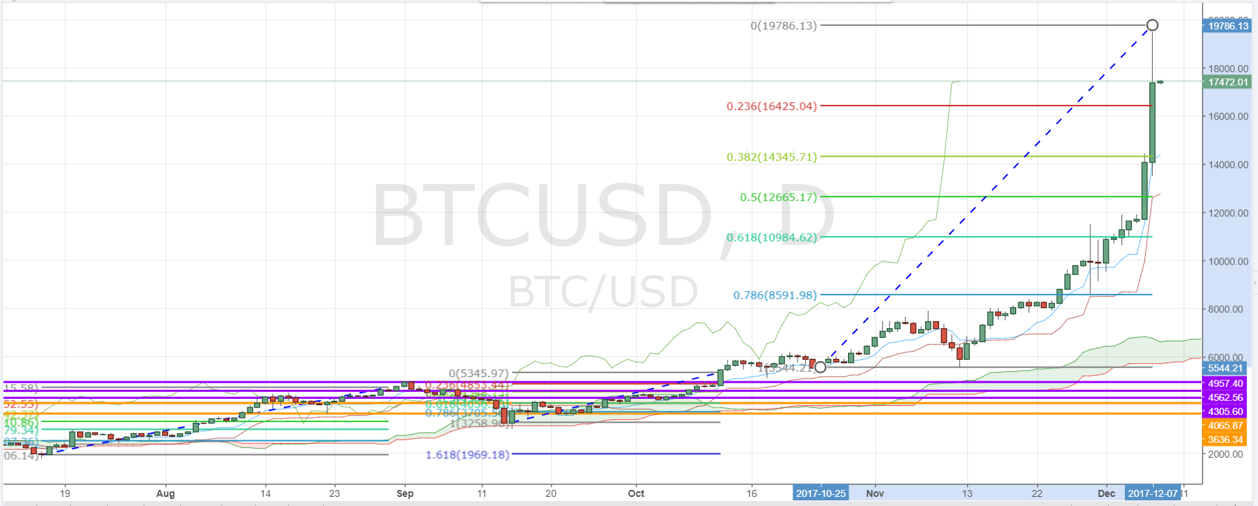 Bitcoin Price Tests Near 20000 - Daily Chart