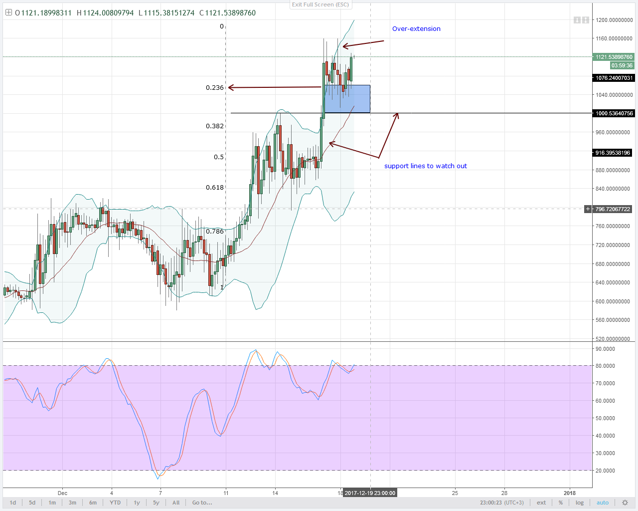 DASH 4HR chart technical analysis