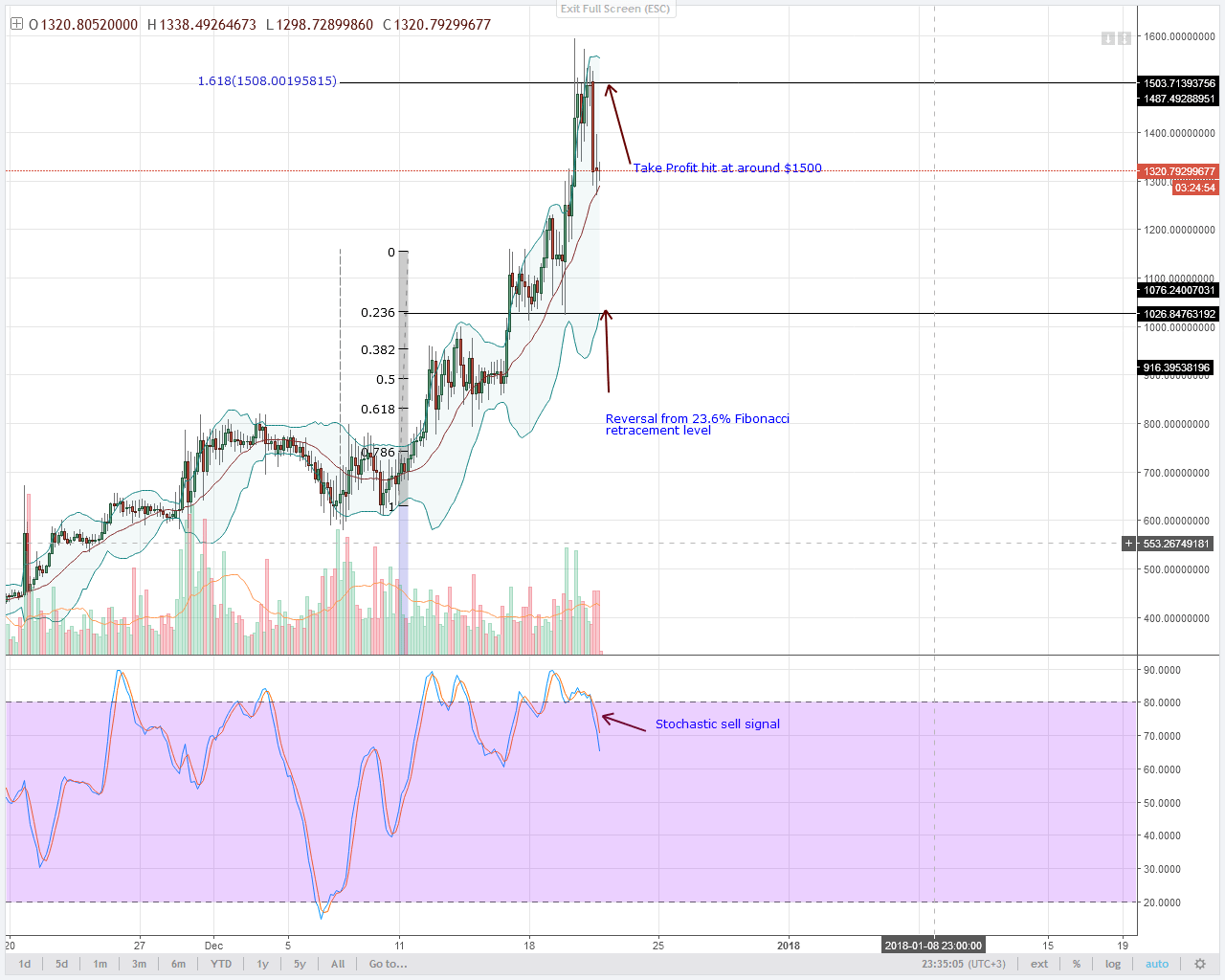 DASH Bears 4HR chart technical analysis
