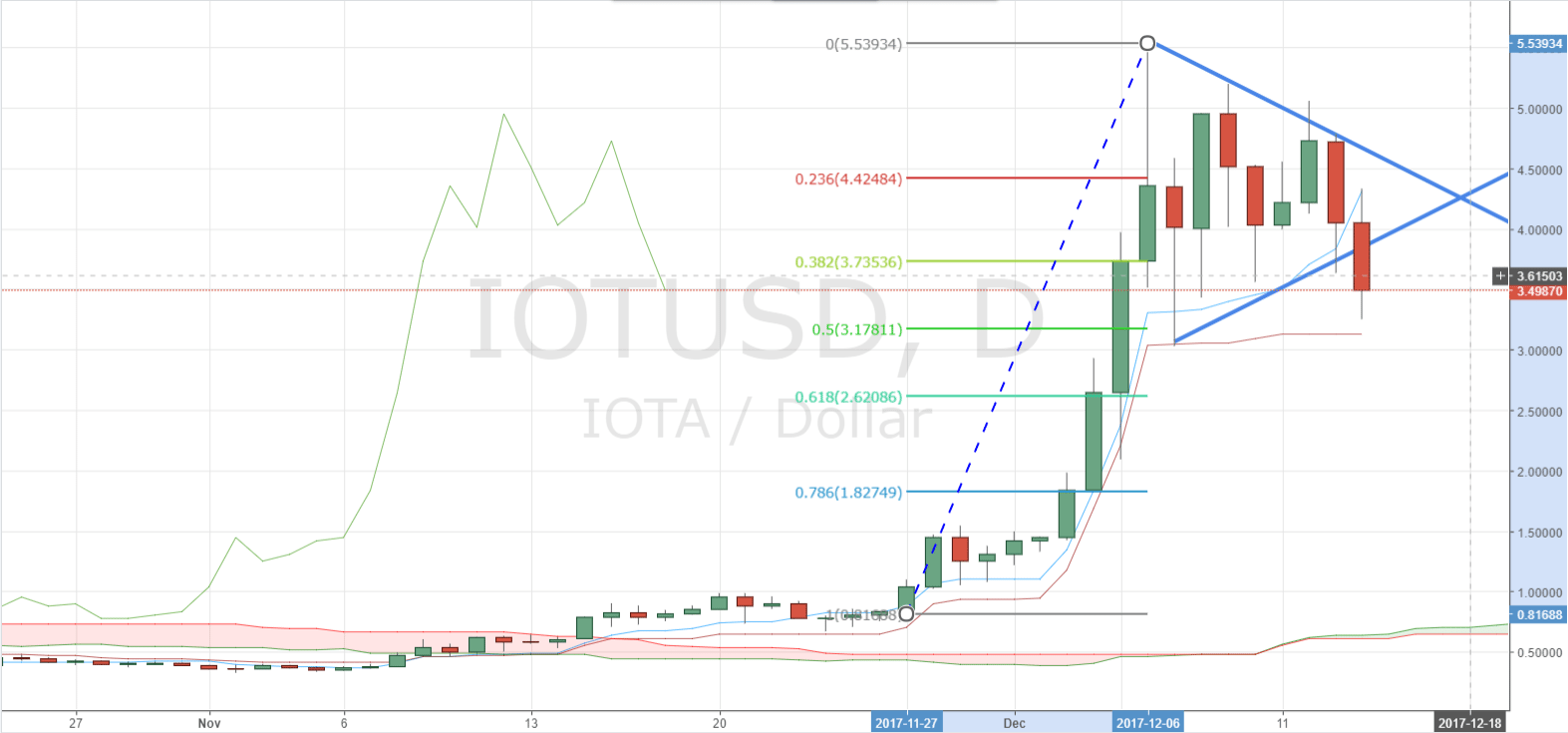 IOTA Tests Below Triangle Chart Pattern