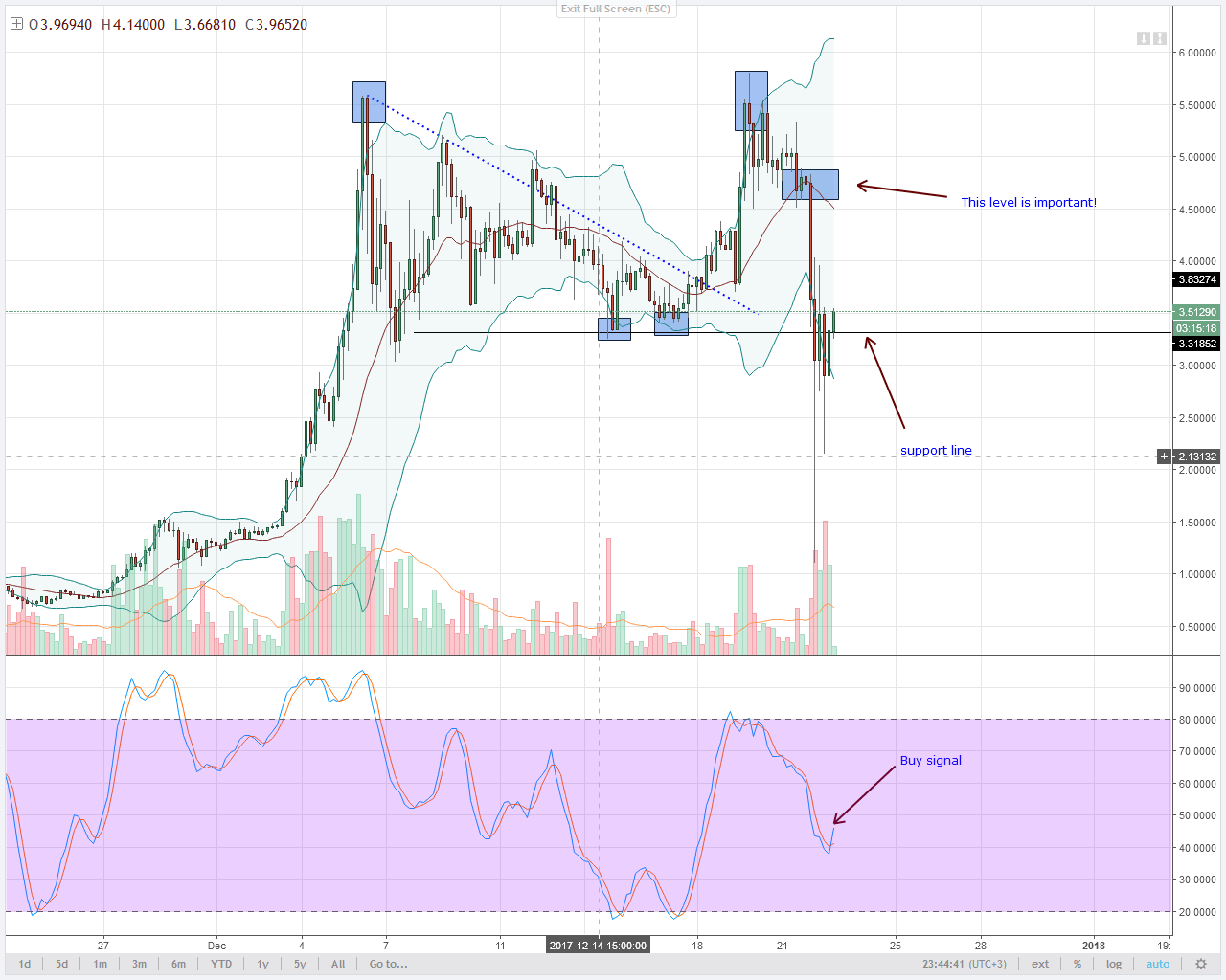 IOTA 4HR chart technical analysis