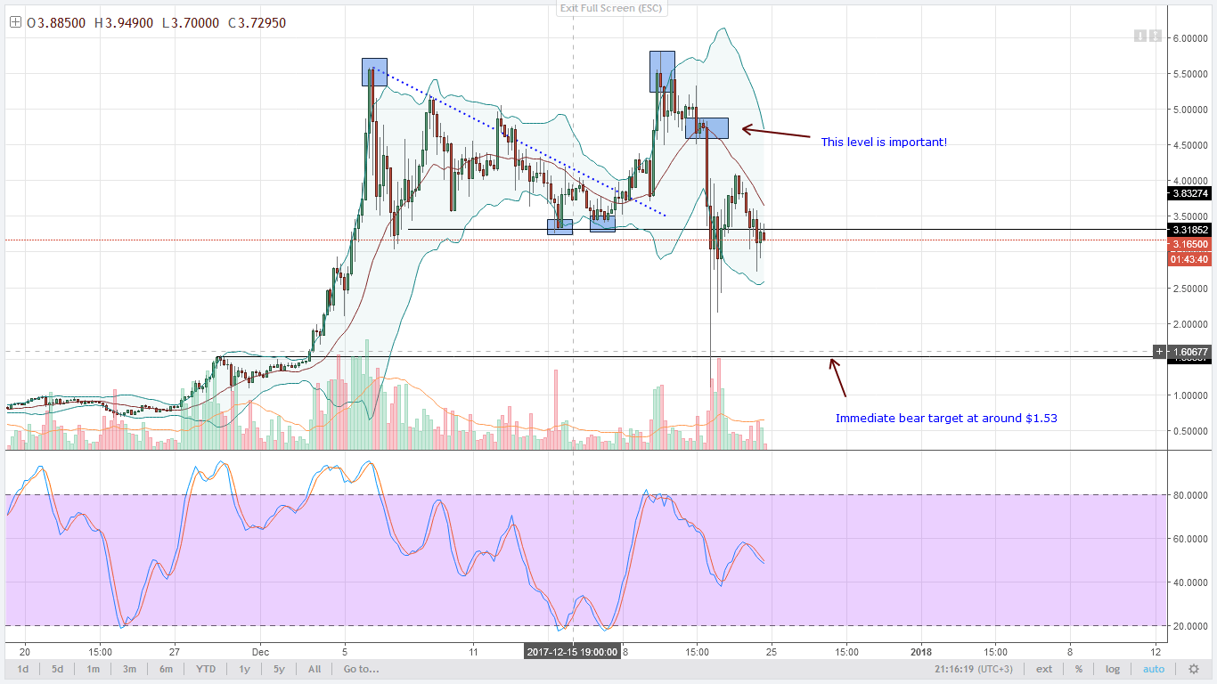 IOTA bears 4HR chart technical analysis