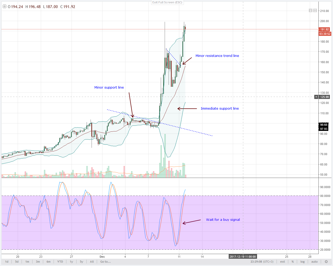alt coin LTC 4HR chart technical analysis