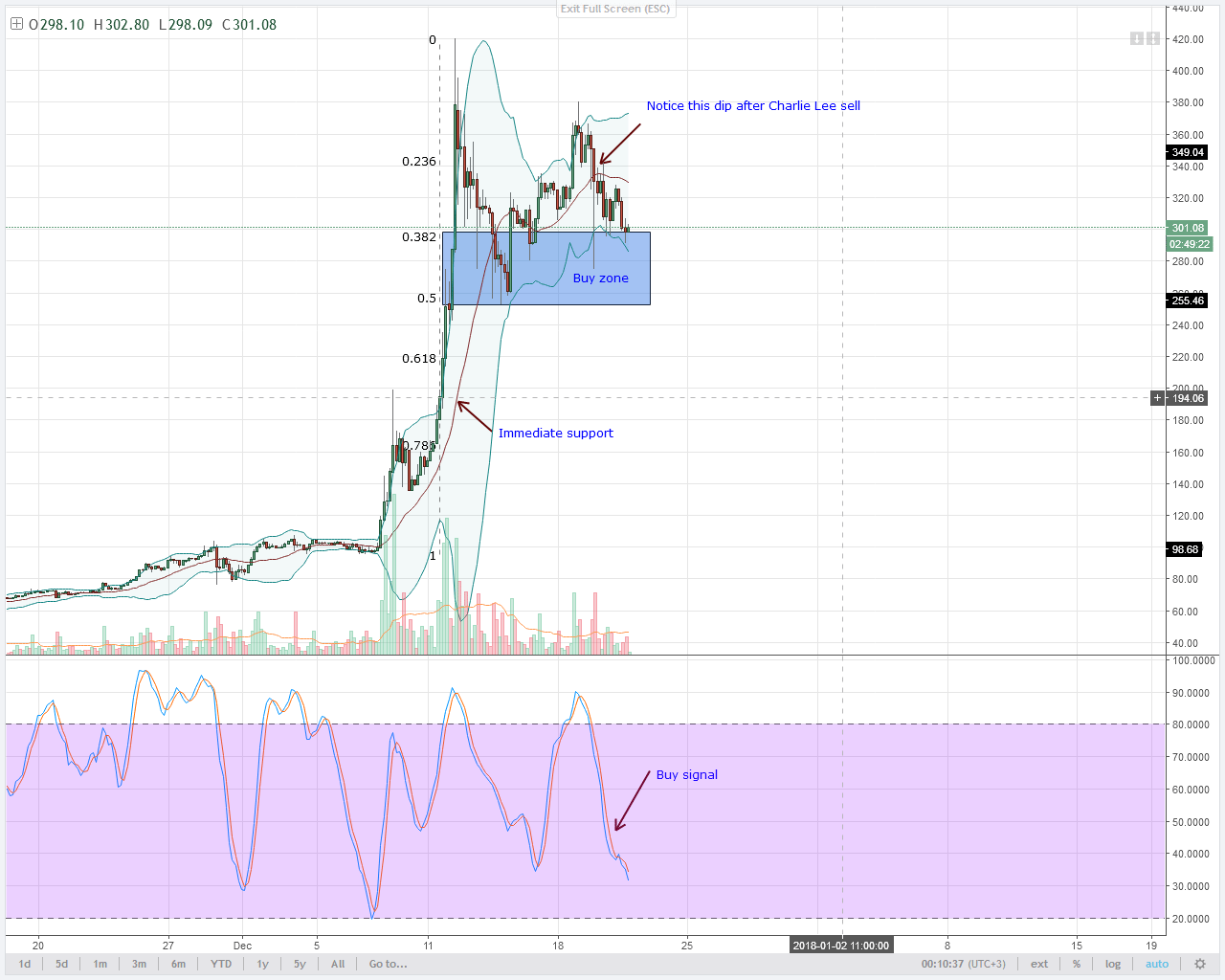 LTC corrects 4HR chart technical analysis
