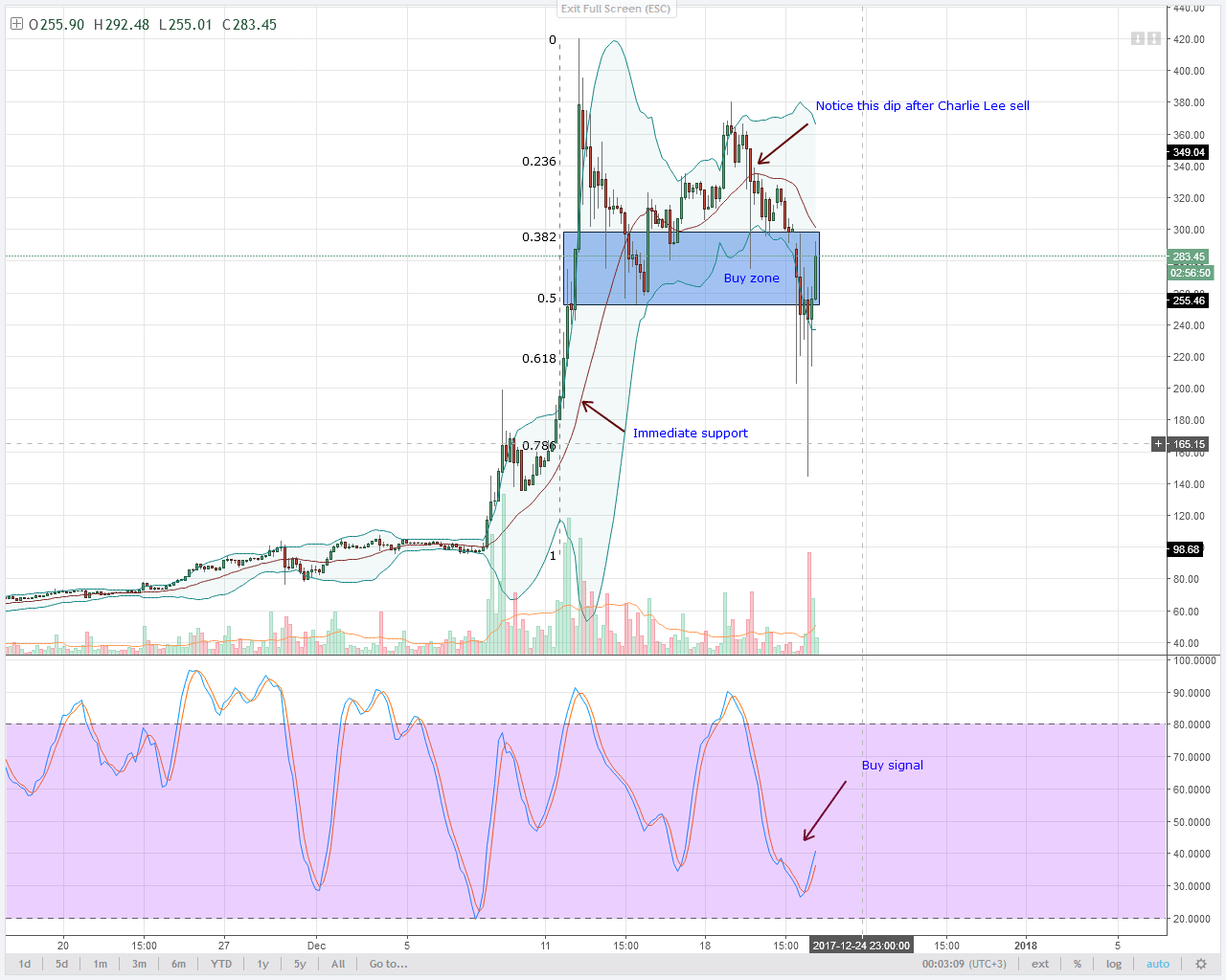 LTC Prices 4HR chart technical analysis