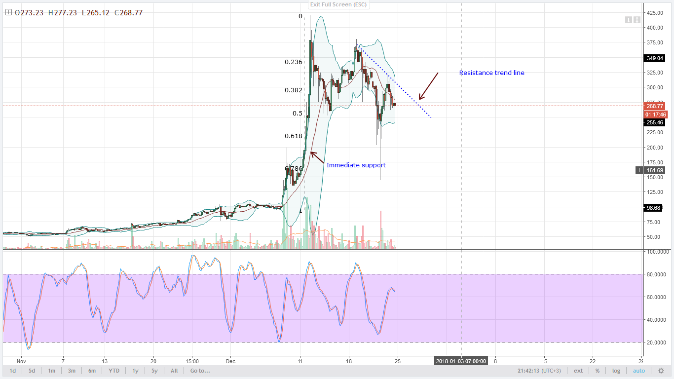 LTC bears 4HR chart technical analysis