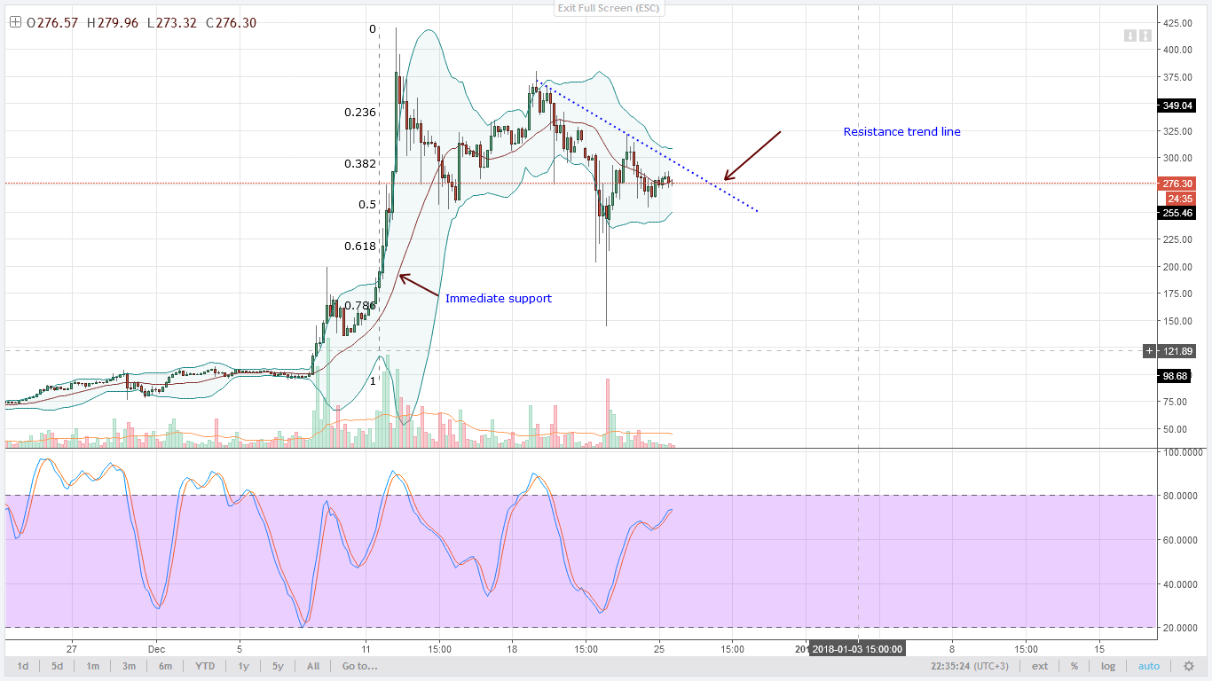 IOTA sellers Technical Analysis