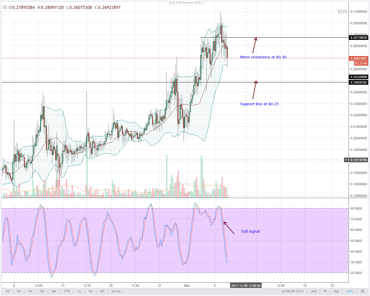 alt coin NEM 4HR chart technical analysis