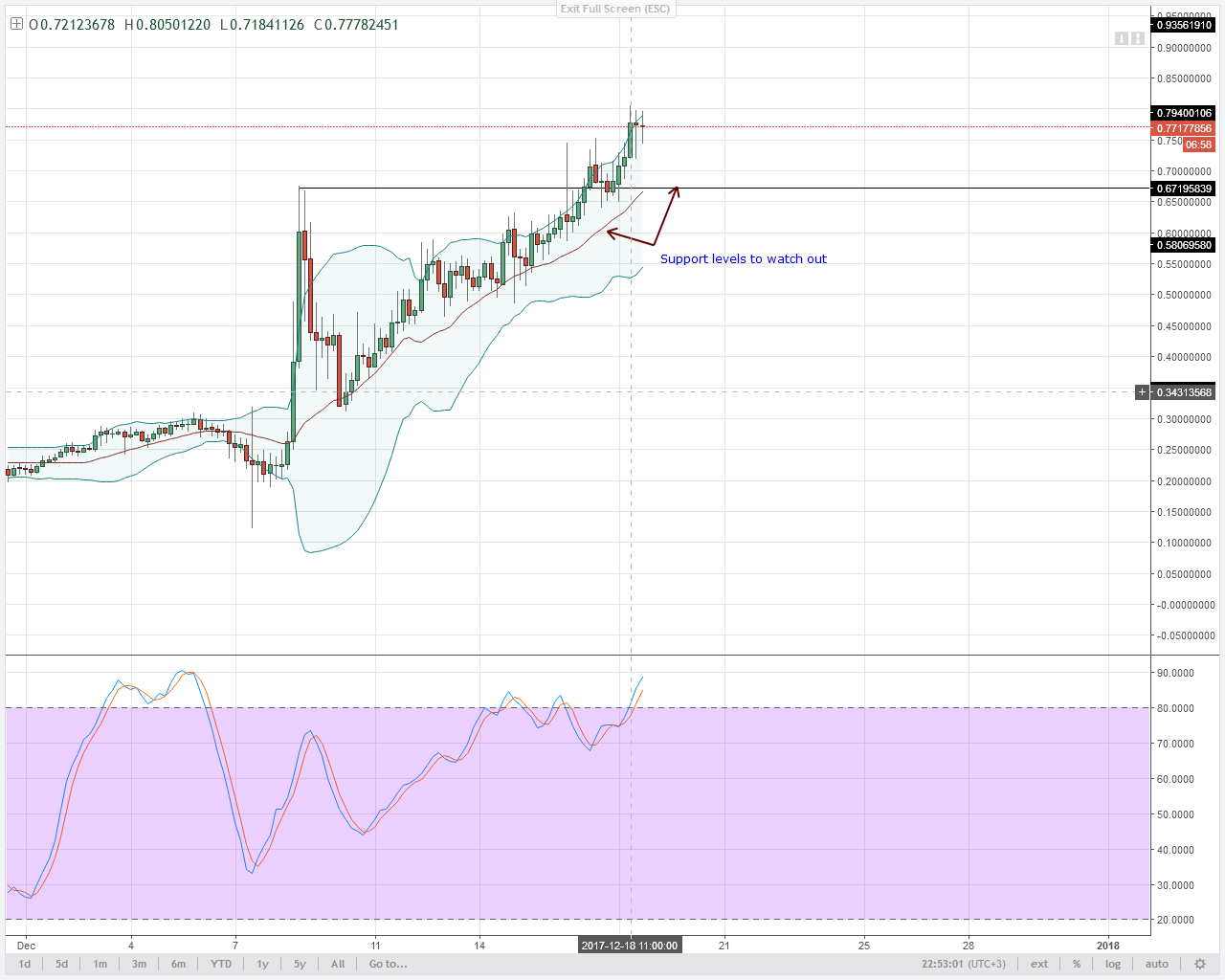 NEM 4HR chart technical analysis