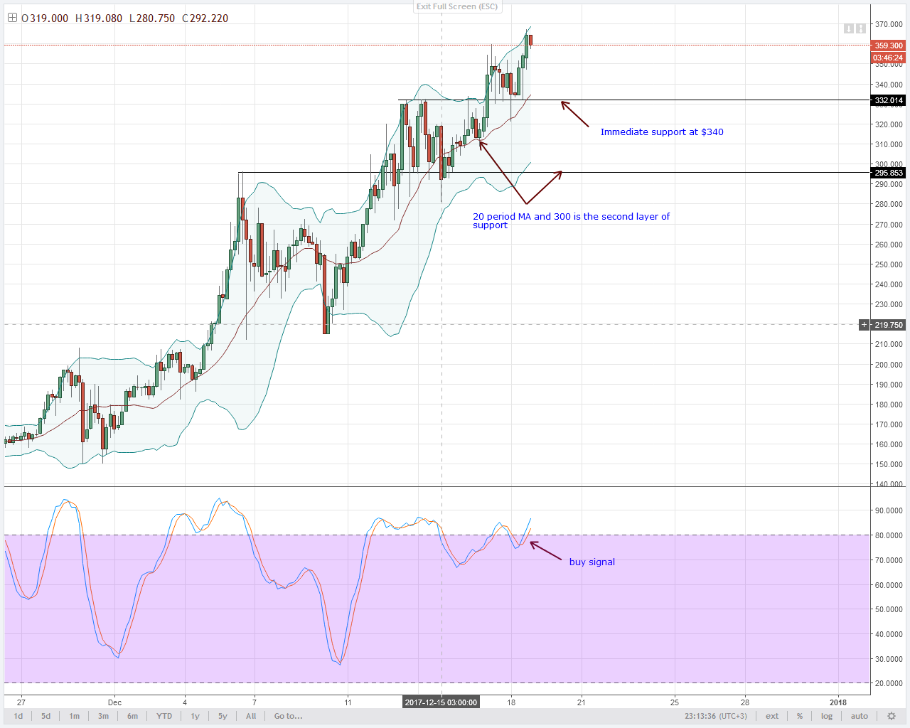 MONERO 4HR chart technical analysis
