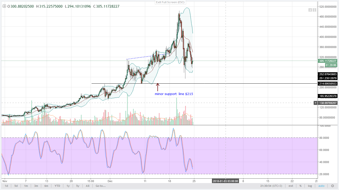 Monero bears 4HR chart technical analysis