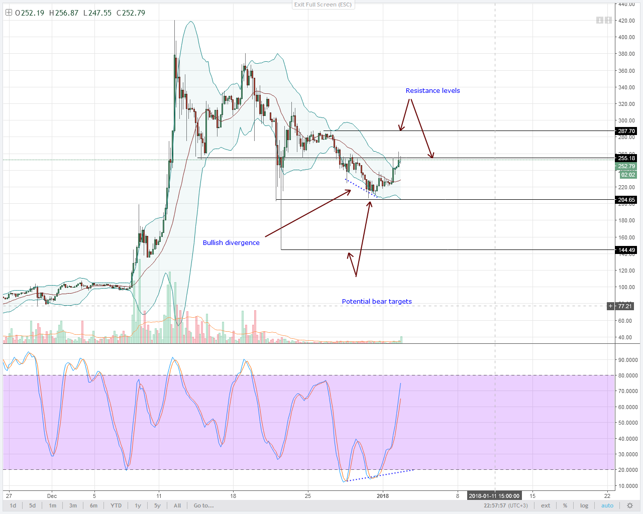 close above $290 important for LTC bulls